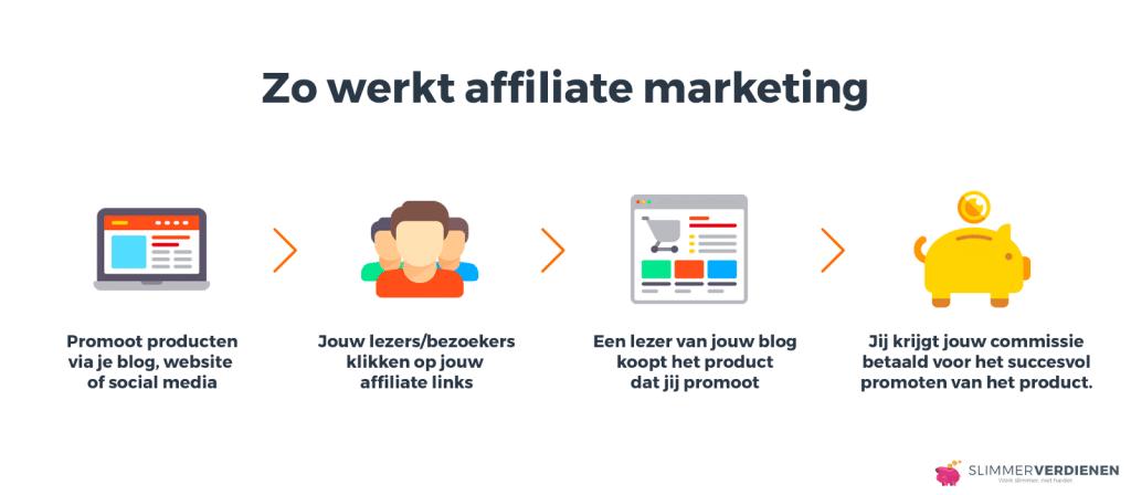 Affiliate marketing werkt volgens deze 4 simpele stappen