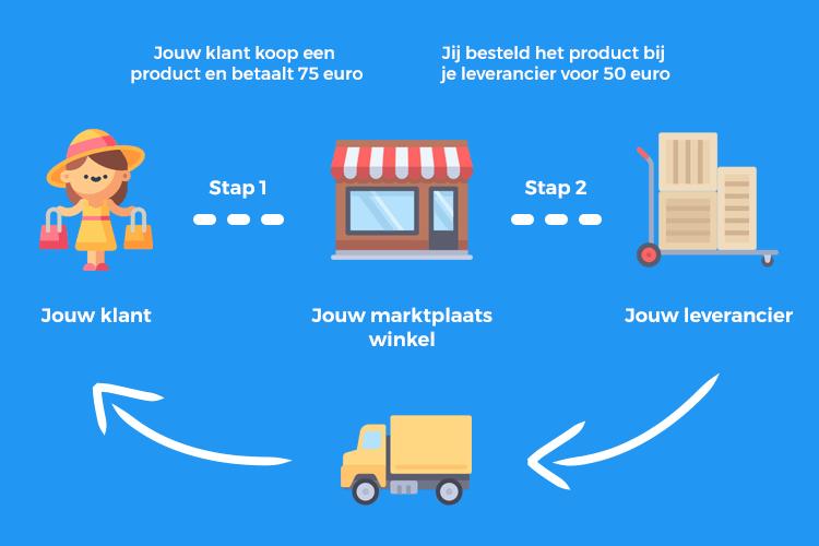 Hoe werkt dropshipping via Marktplaats? Dit zijn de stappen.
