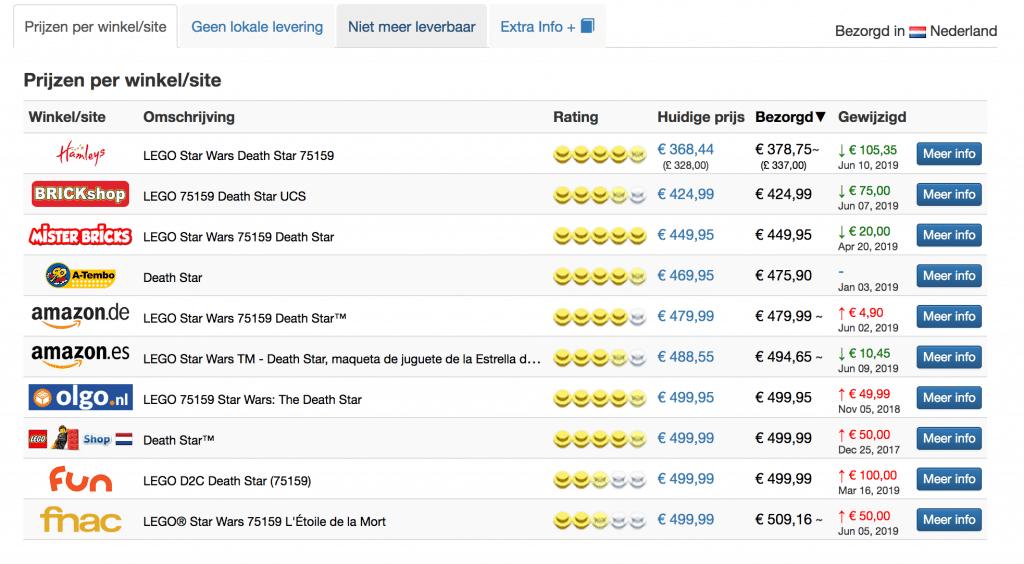 Prijzen van verschillende affiliate shops